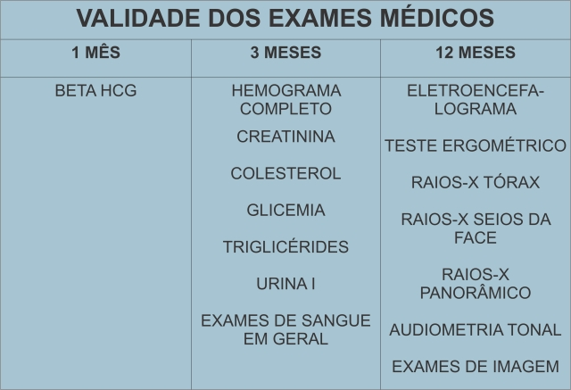 validade dos exames